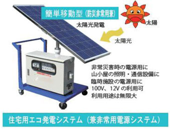 EcoPower 1500 (移動型・小型発電蓄電ボックスシステム)